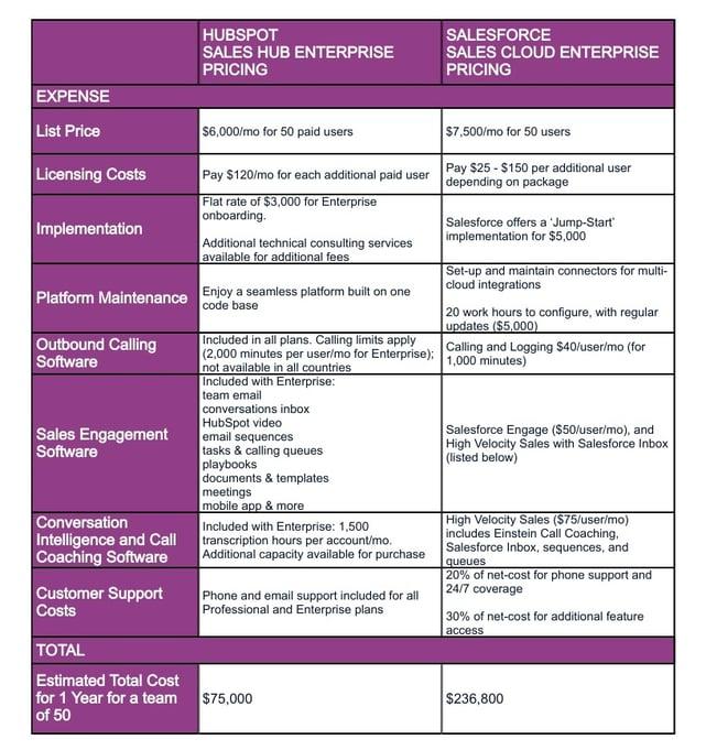 CRM Pricing comparison