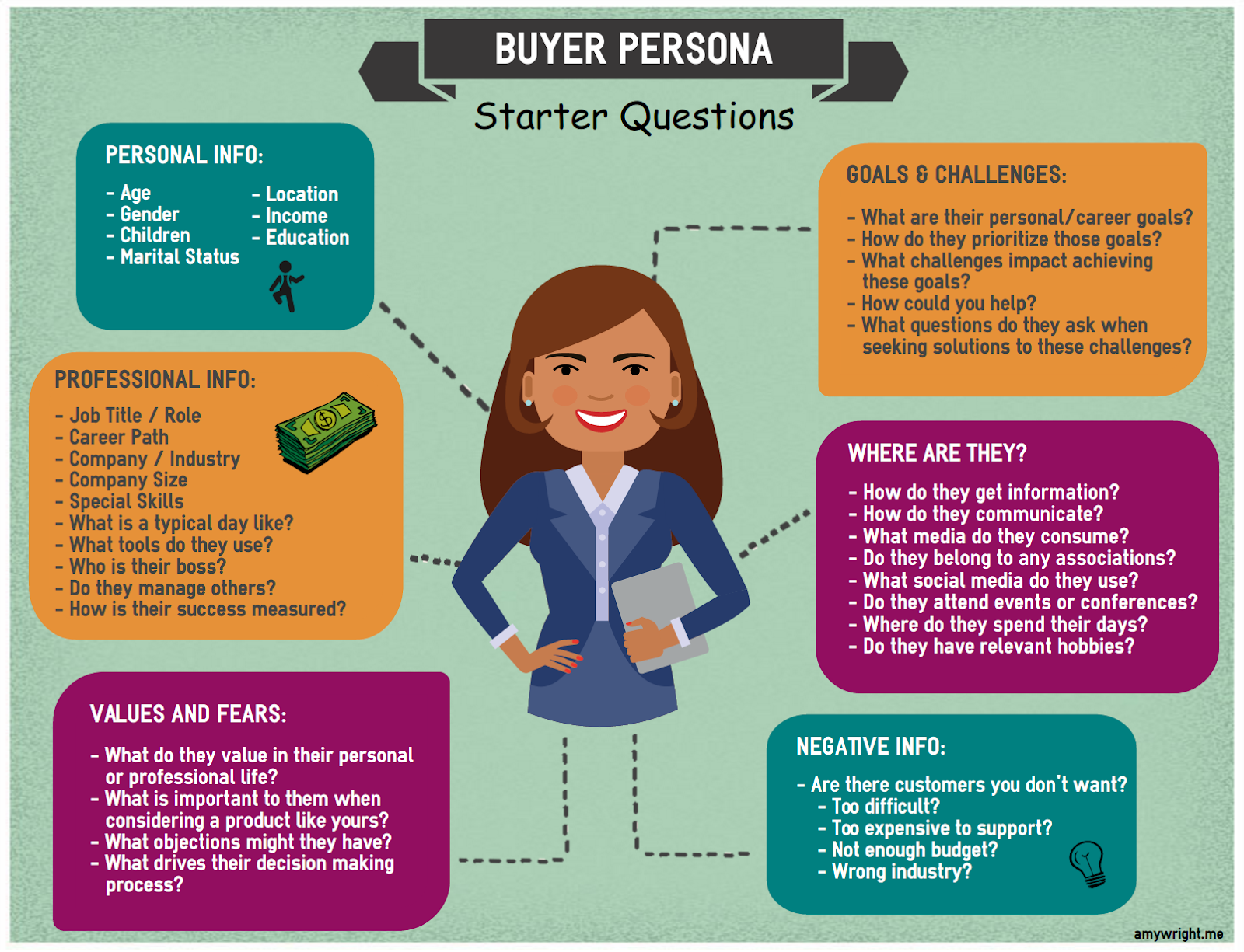 Why you need buyer personas